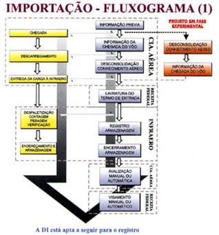 Fluxograma da carga de Importação