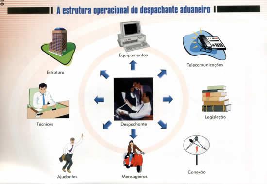 A estrutura operacional do despachante aduaneiro