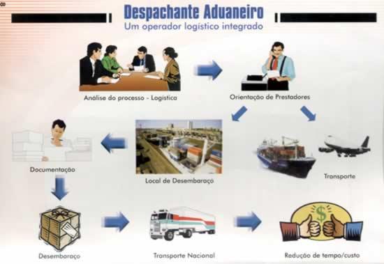Despachante Aduaneiro: um operador logístico integrado